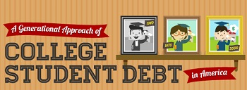 Post image for A generational approach to College Student Debt