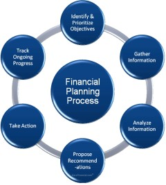 Post image for Does everyone need a financial planner?